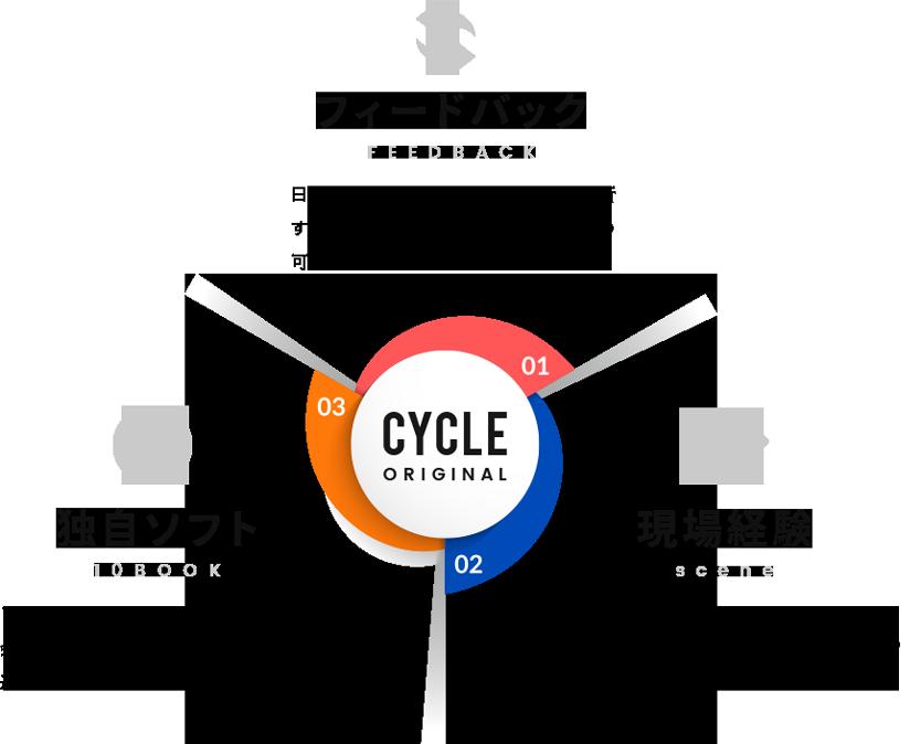 CYCLE ORIGINAL